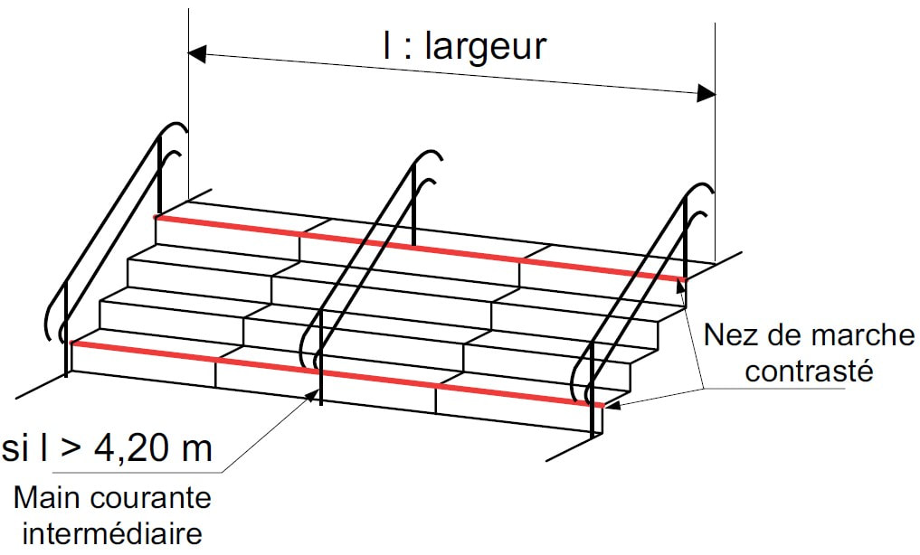 Escaliers for Largeur escalier exterieur